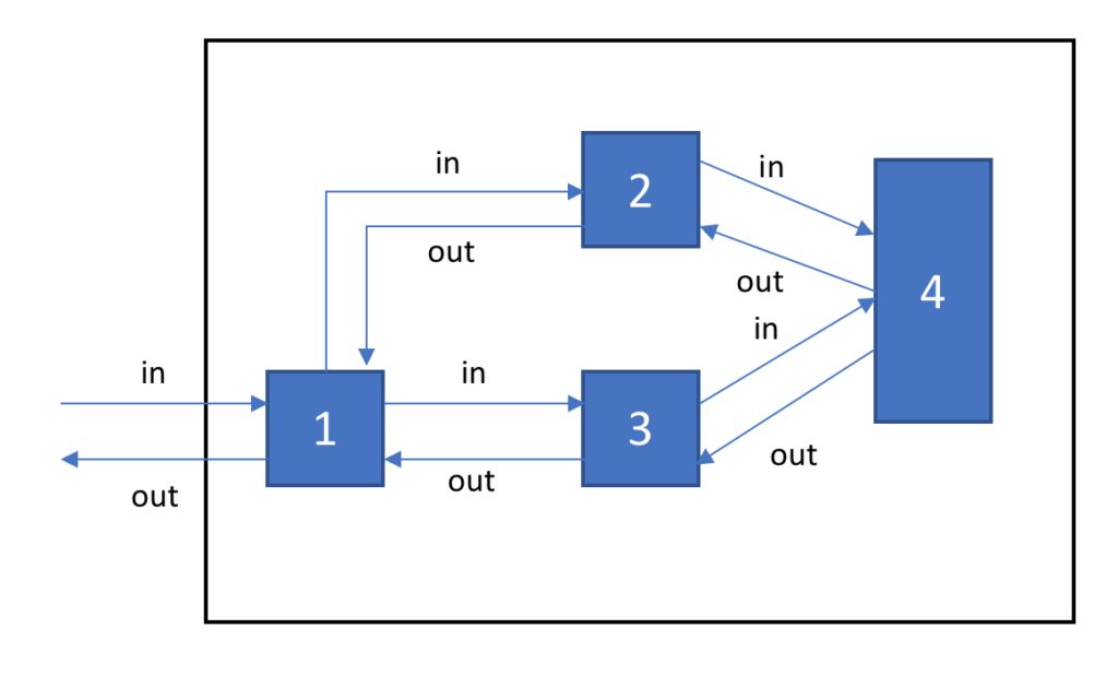 Reactive programming : Software system as a network of computing components