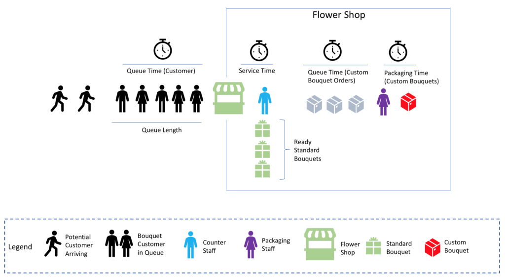 Reactive Programming : An example man-made system : Flower shop